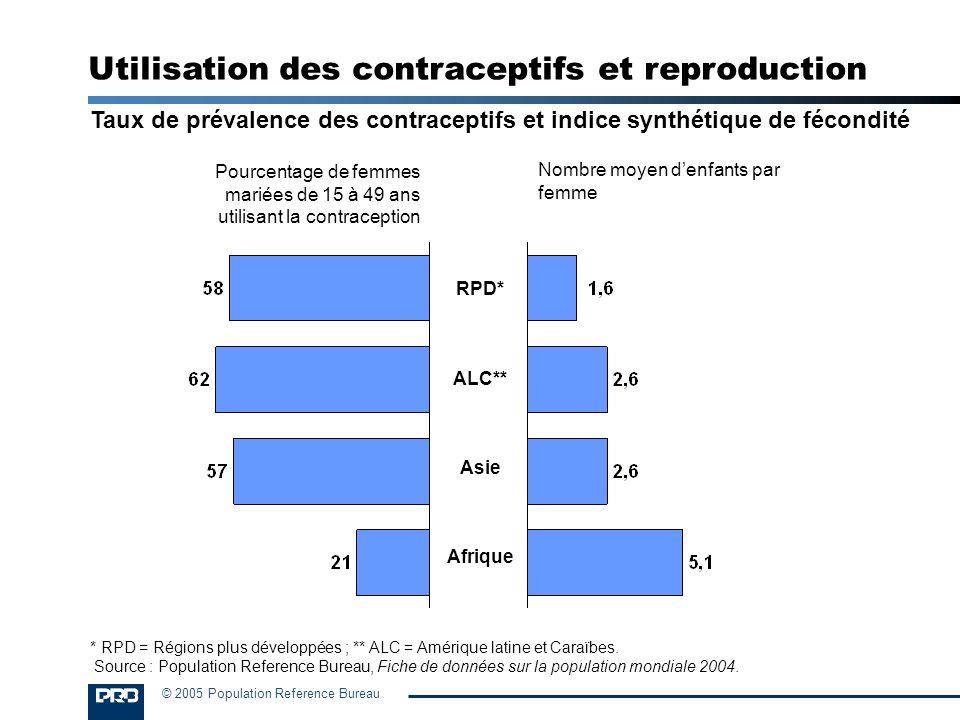 Utilisation des contraceptifs et reproduction