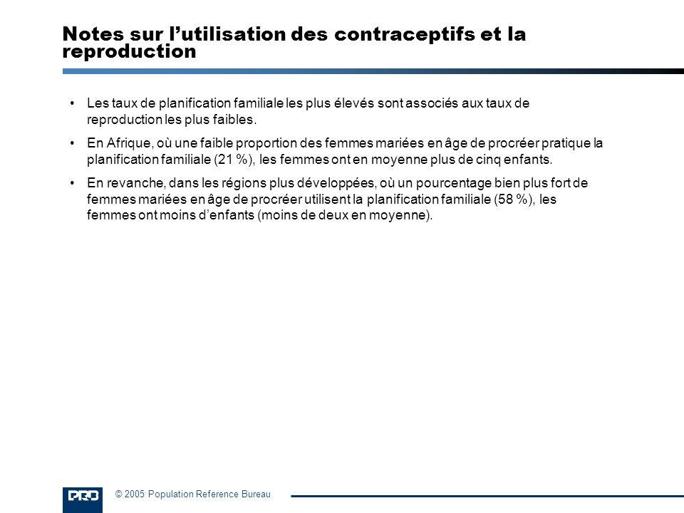 Notes sur l'utilisation des contraceptifs et la reproduction