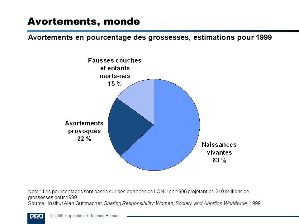 Avortements, monde Avortements en pourcentage des grossesses, estimations pour 1999.
