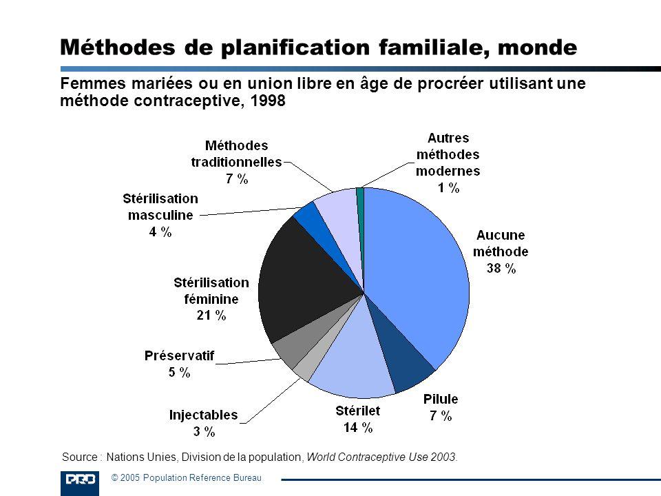Méthodes de planification familiale, monde