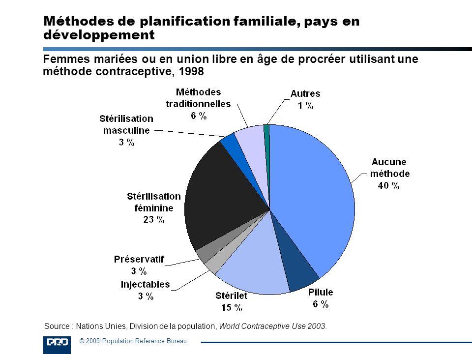 Méthodes de planification familiale, pays en développement