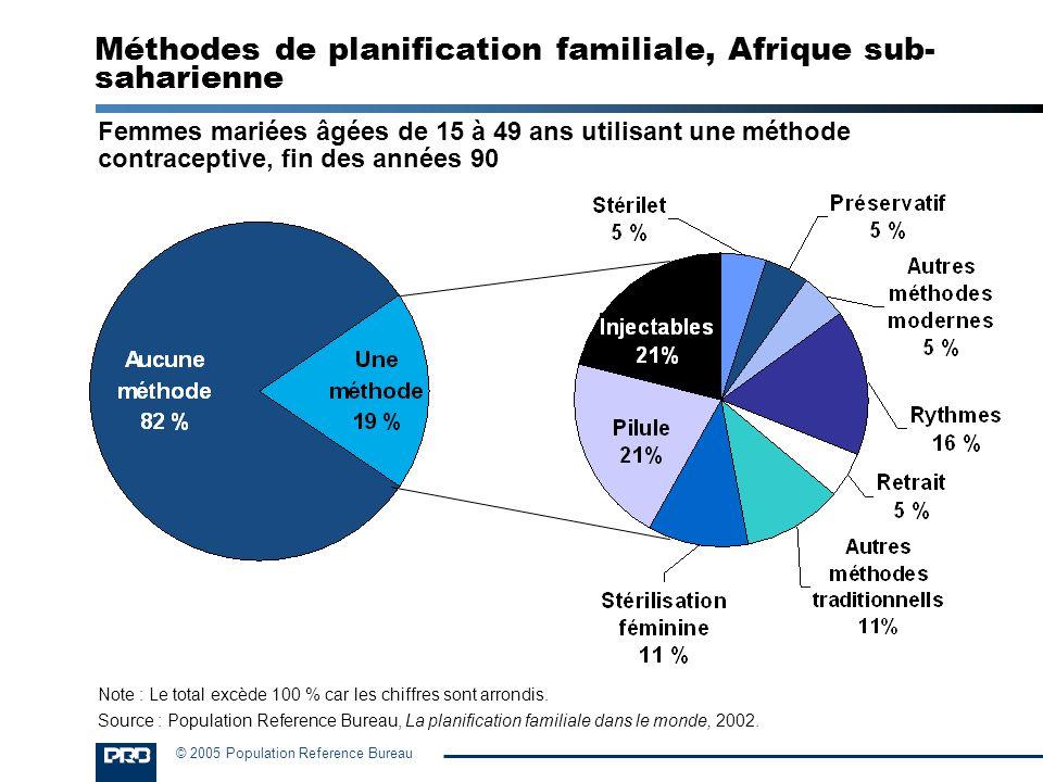 Méthodes de planification familiale, Afrique sub-saharienne