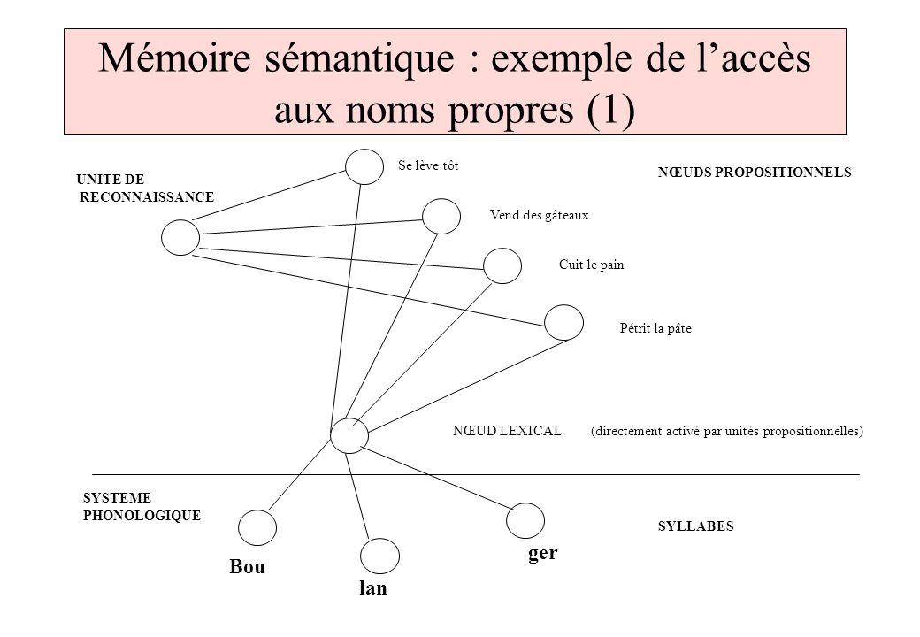 Mémoire sémantique : exemple de l'accès aux noms propres (1)