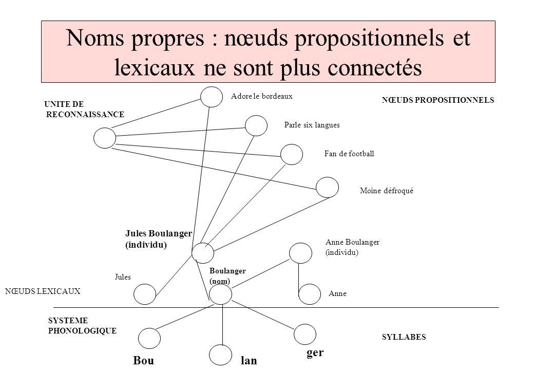 Noms propres : nœuds propositionnels et lexicaux ne sont plus connectés