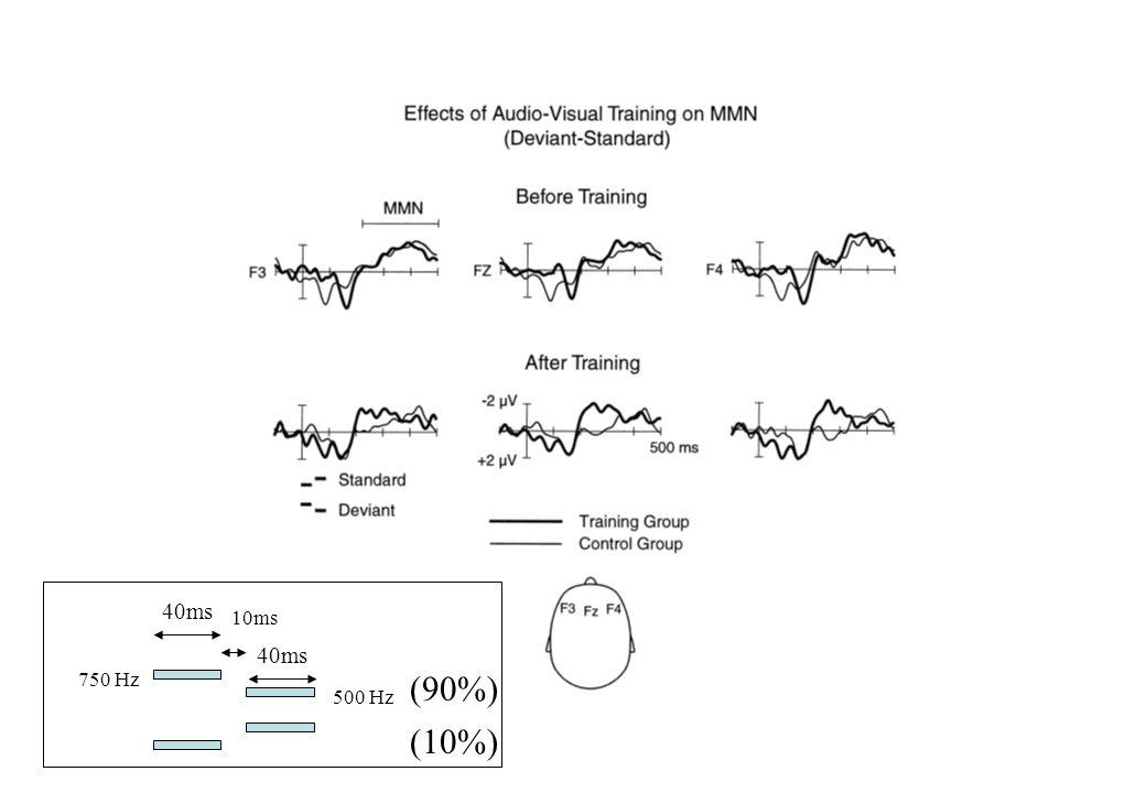 40ms 10ms 40ms 750 Hz (90%) 500 Hz (10%)