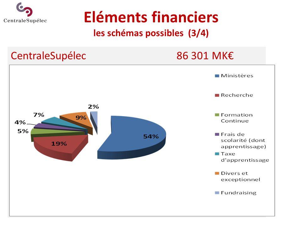 Eléments financiers les schémas possibles (3/4)