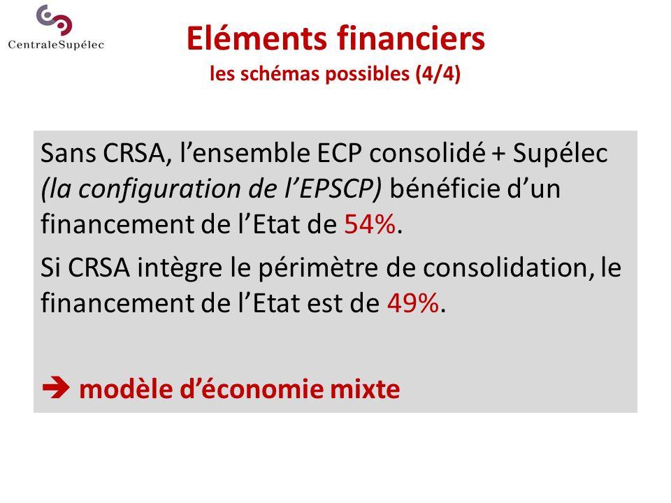 Eléments financiers les schémas possibles (4/4)