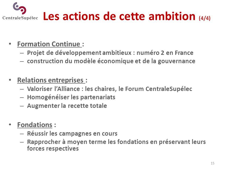 Les actions de cette ambition (4/4)