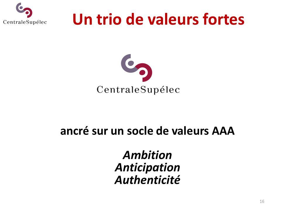 Un trio de valeurs fortes