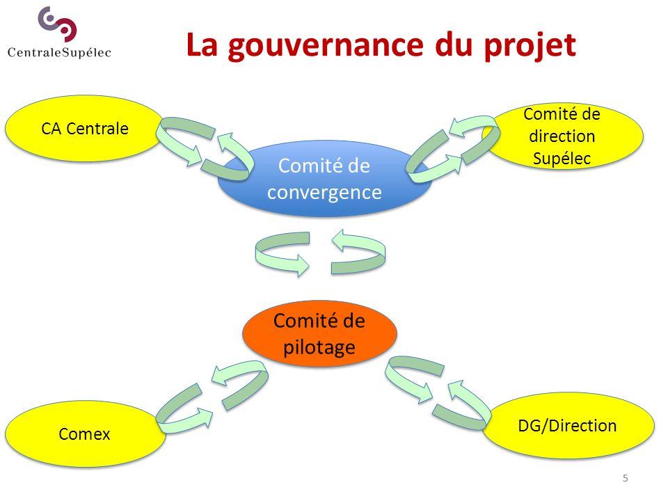La gouvernance du projet