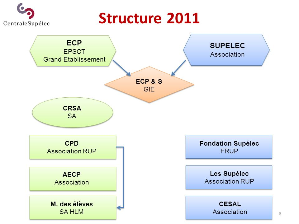 Structure 2011 ECP SUPELEC EPSCT Grand Etablissement Association