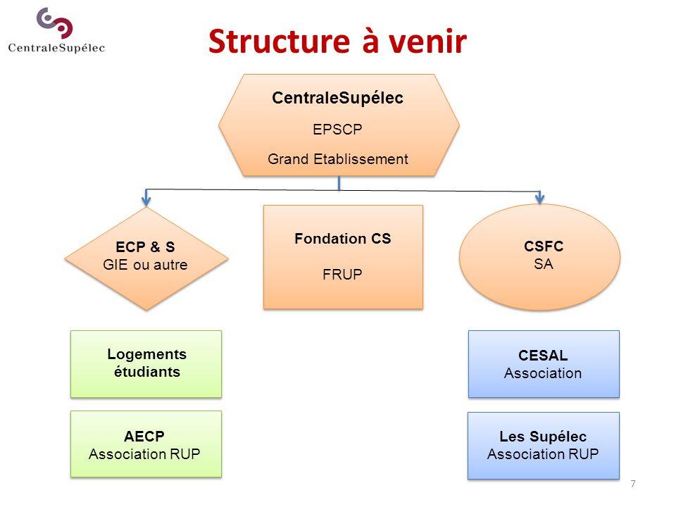 Structure à venir CentraleSupélec EPSCP Grand Etablissement