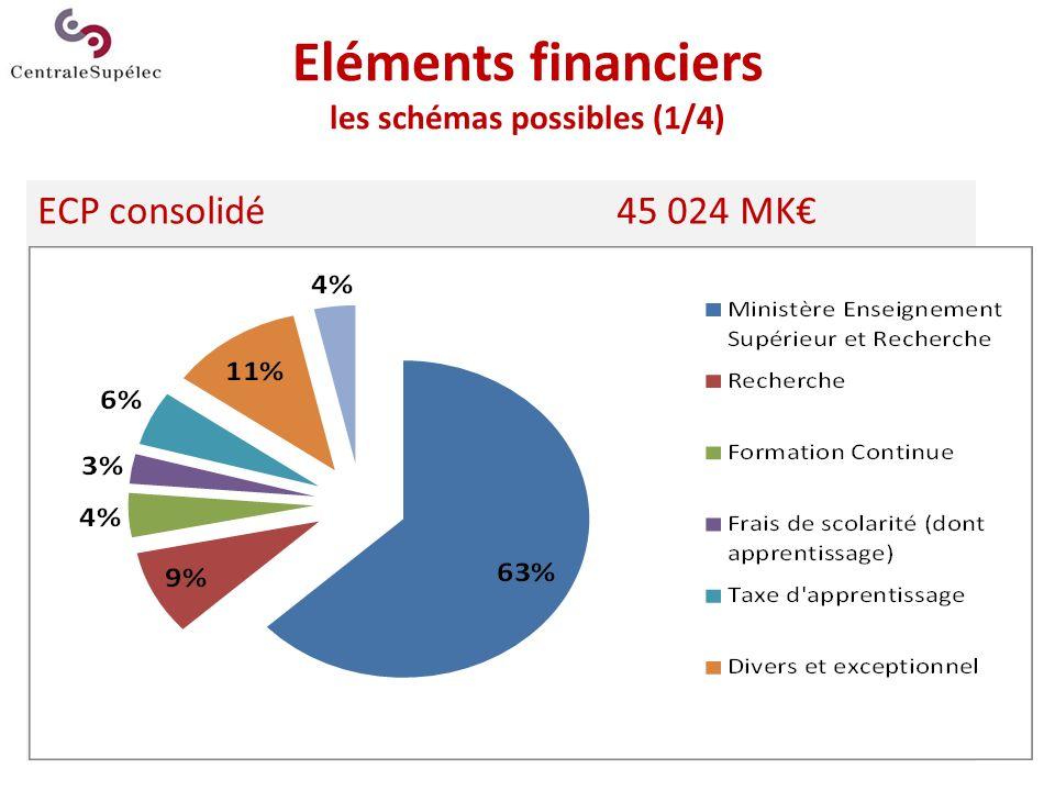 Eléments financiers les schémas possibles (1/4)