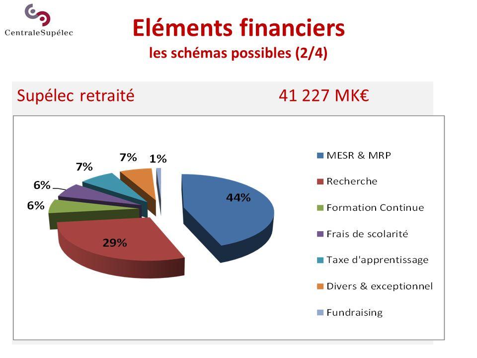 Eléments financiers les schémas possibles (2/4)