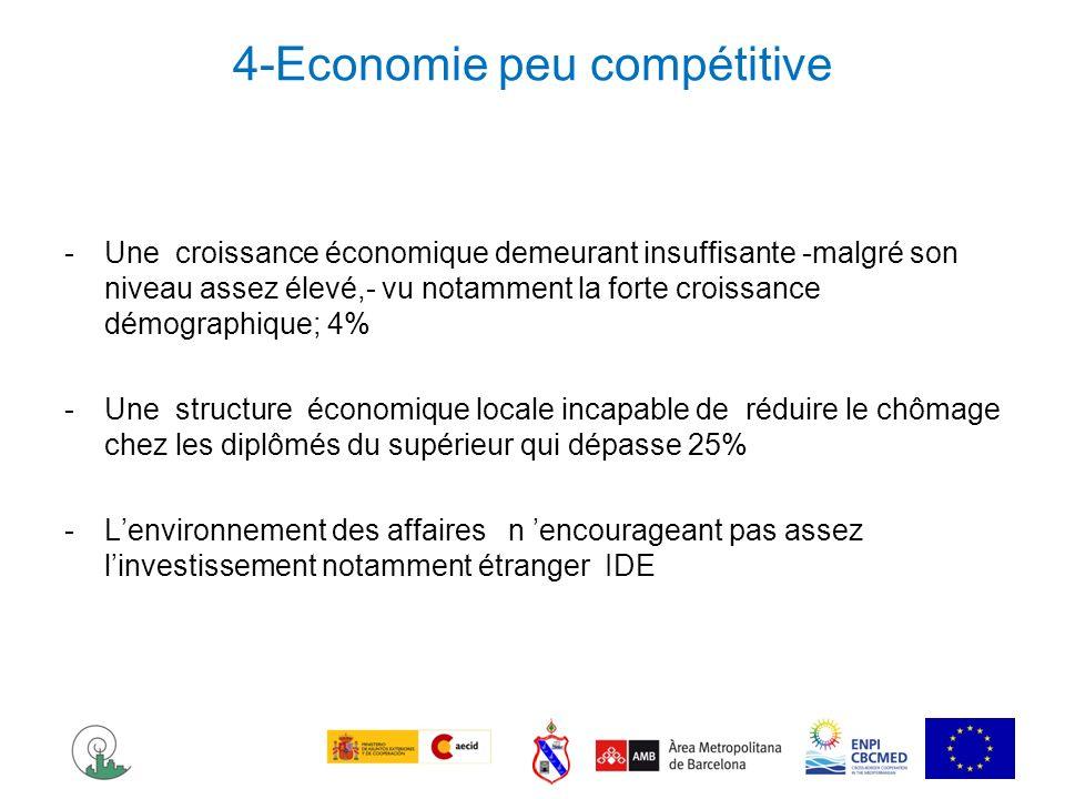 4-Economie peu compétitive