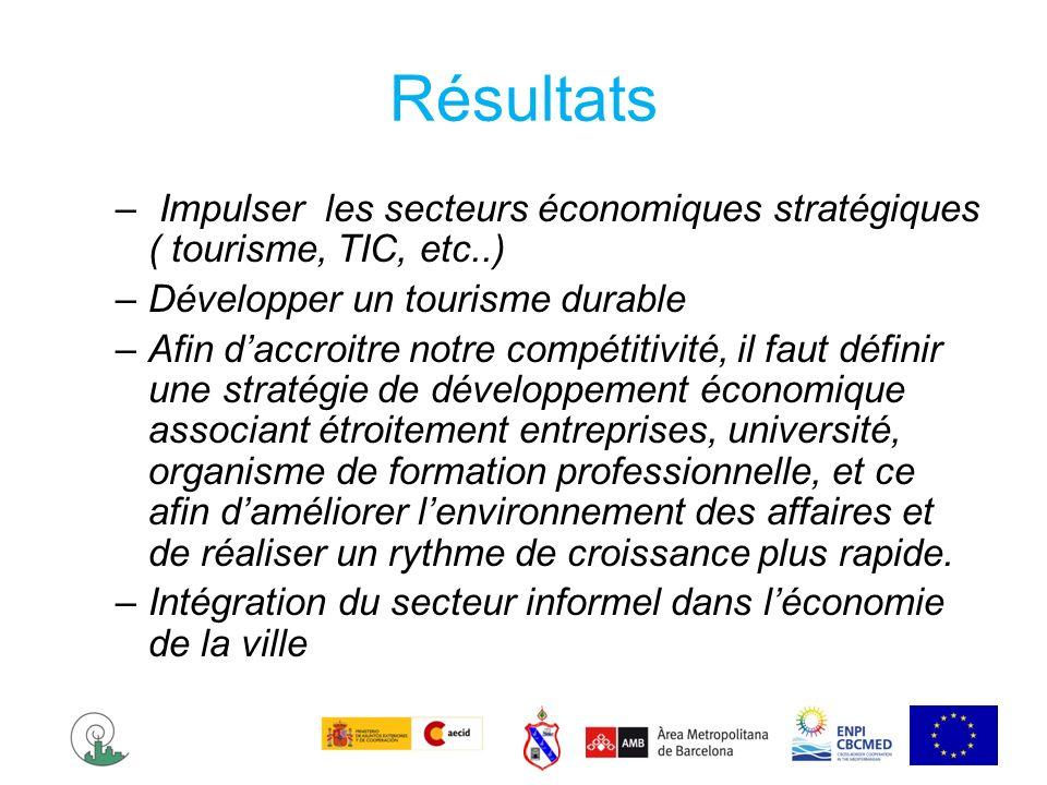 Résultats Impulser les secteurs économiques stratégiques ( tourisme, TIC, etc..) Développer un tourisme durable.