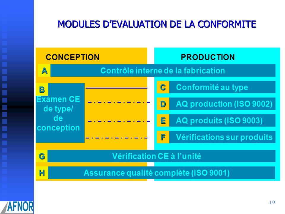 MODULES D'EVALUATION DE LA CONFORMITE