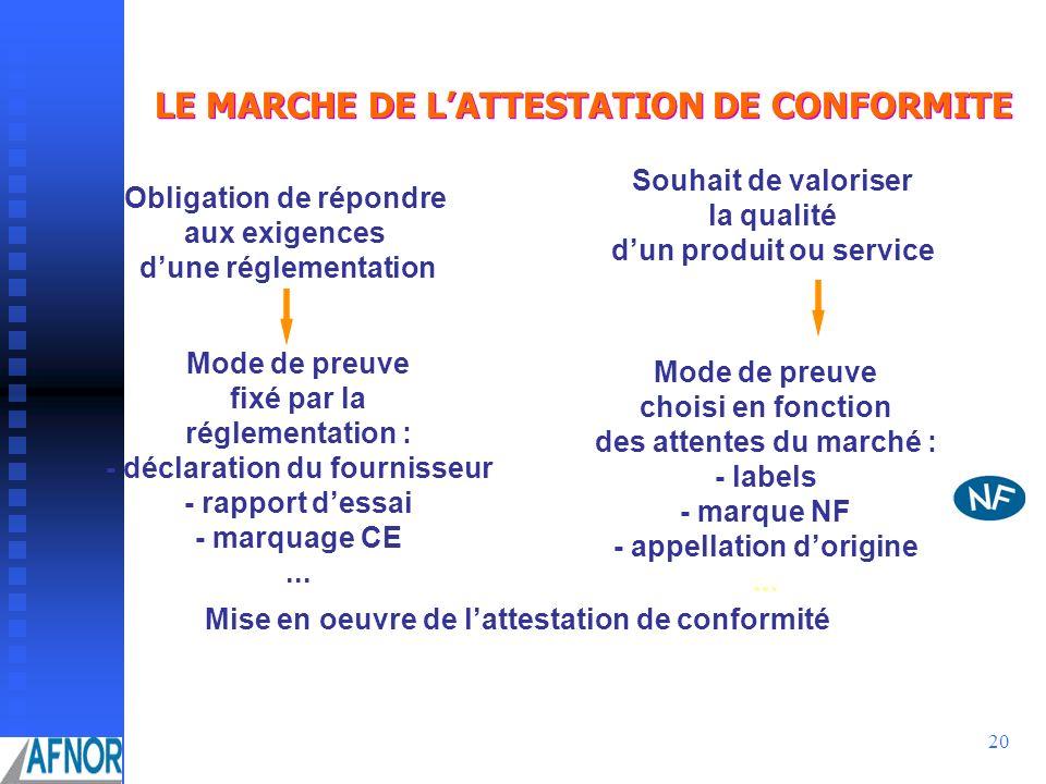 LE MARCHE DE L'ATTESTATION DE CONFORMITE