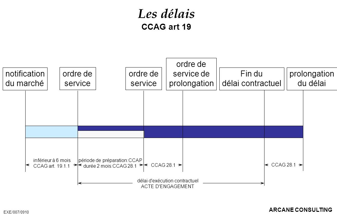 Les délais CCAG art 19 ordre de service de prolongation notification