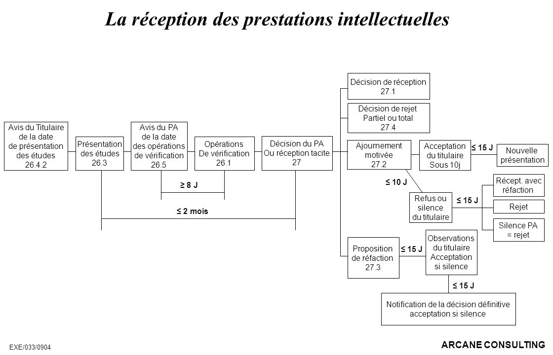 La réception des prestations intellectuelles