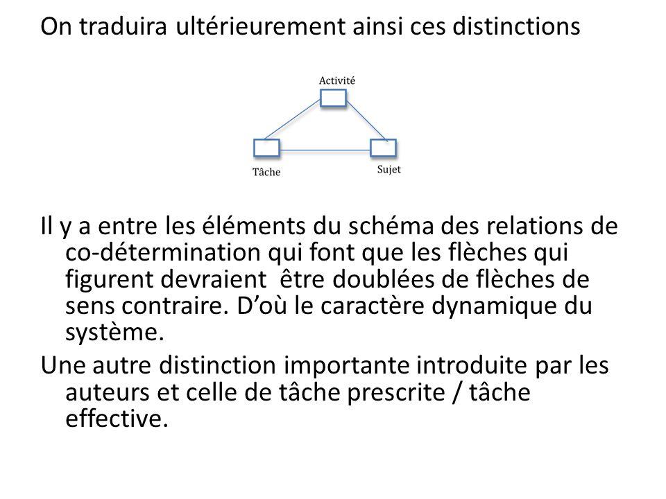 On traduira ultérieurement ainsi ces distinctions Il y a entre les éléments du schéma des relations de co-détermination qui font que les flèches qui figurent devraient être doublées de flèches de sens contraire.