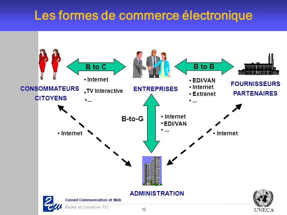 Les formes de commerce électronique