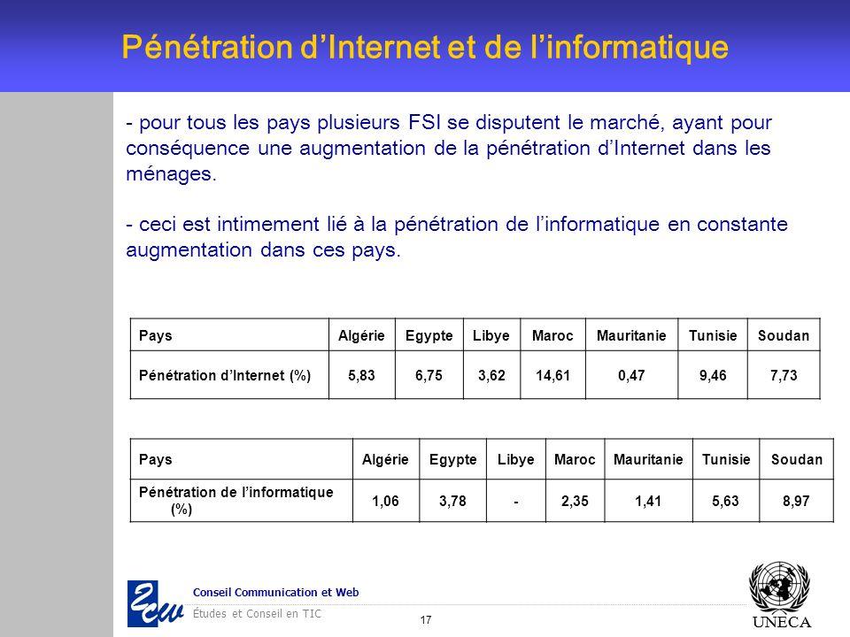 Pénétration d'Internet et de l'informatique
