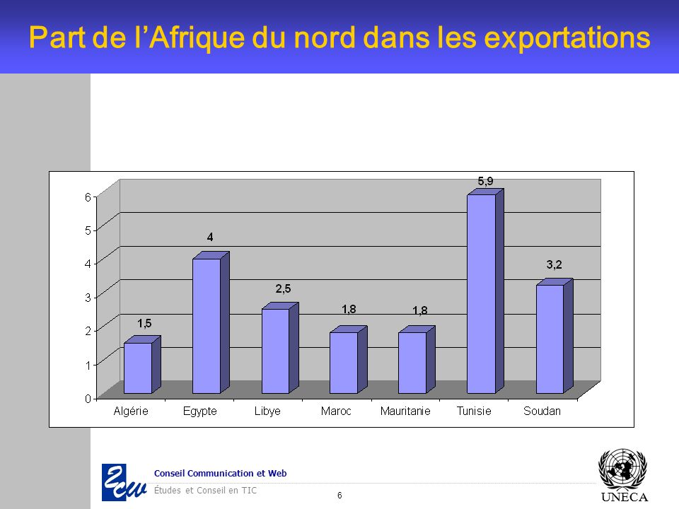 Part de l'Afrique du nord dans les exportations