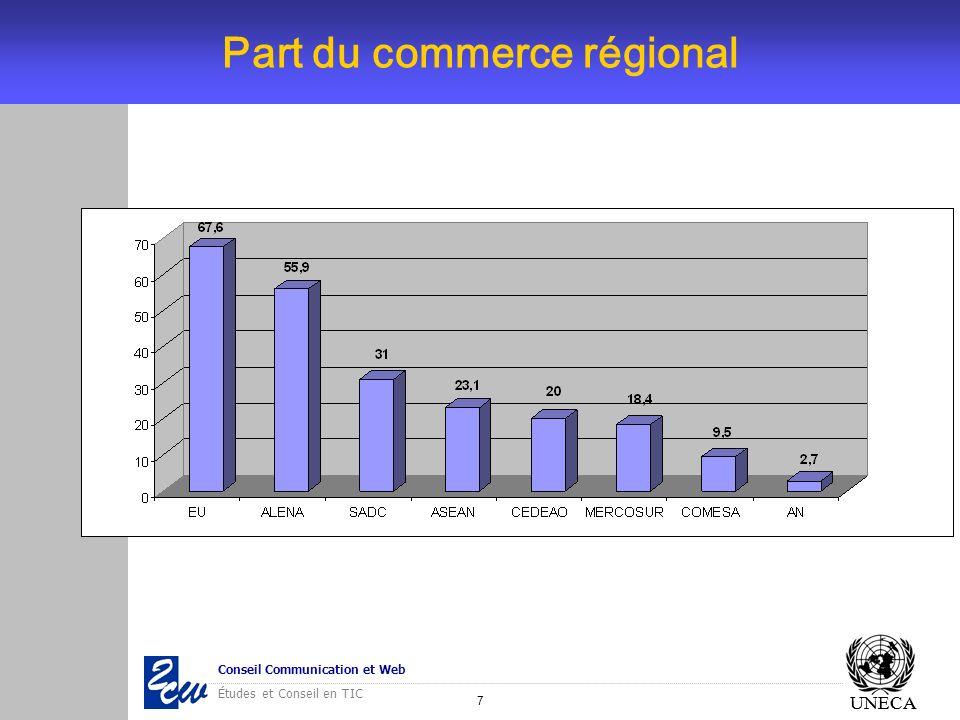 Part du commerce régional
