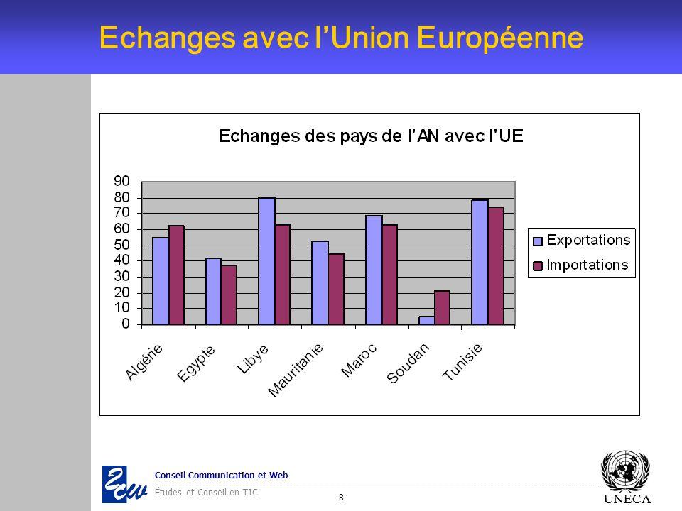 Echanges avec l'Union Européenne