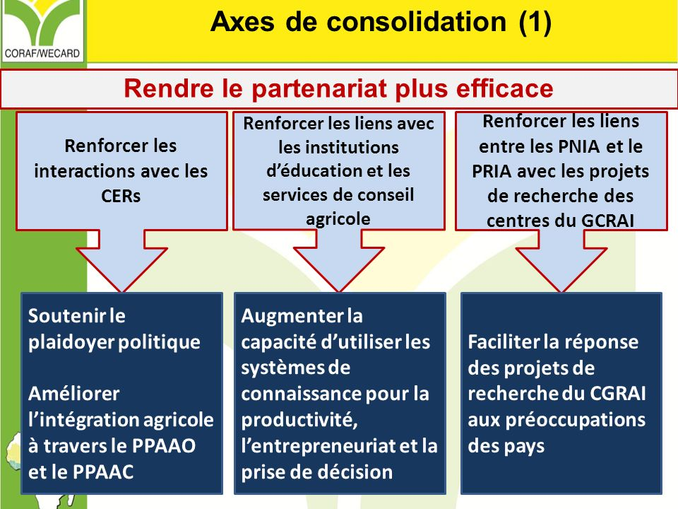 Axes de consolidation (1)