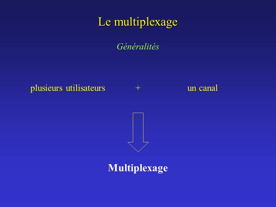 Le multiplexage Multiplexage Généralités plusieurs utilisateurs +