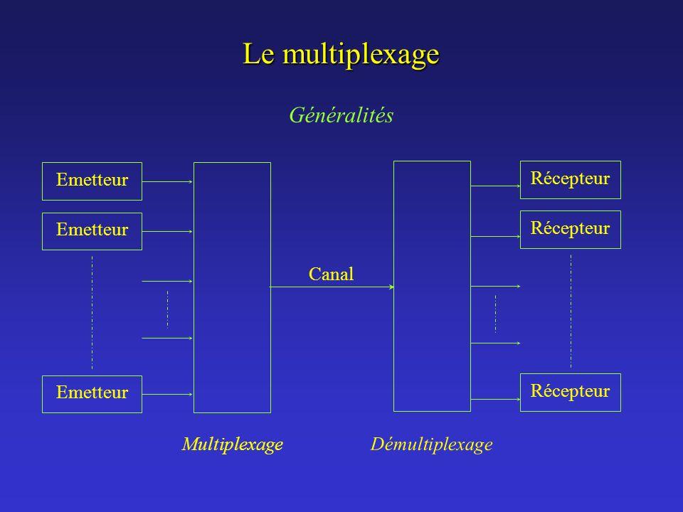 Le multiplexage Généralités Emetteur Multiplexage Démultiplexage