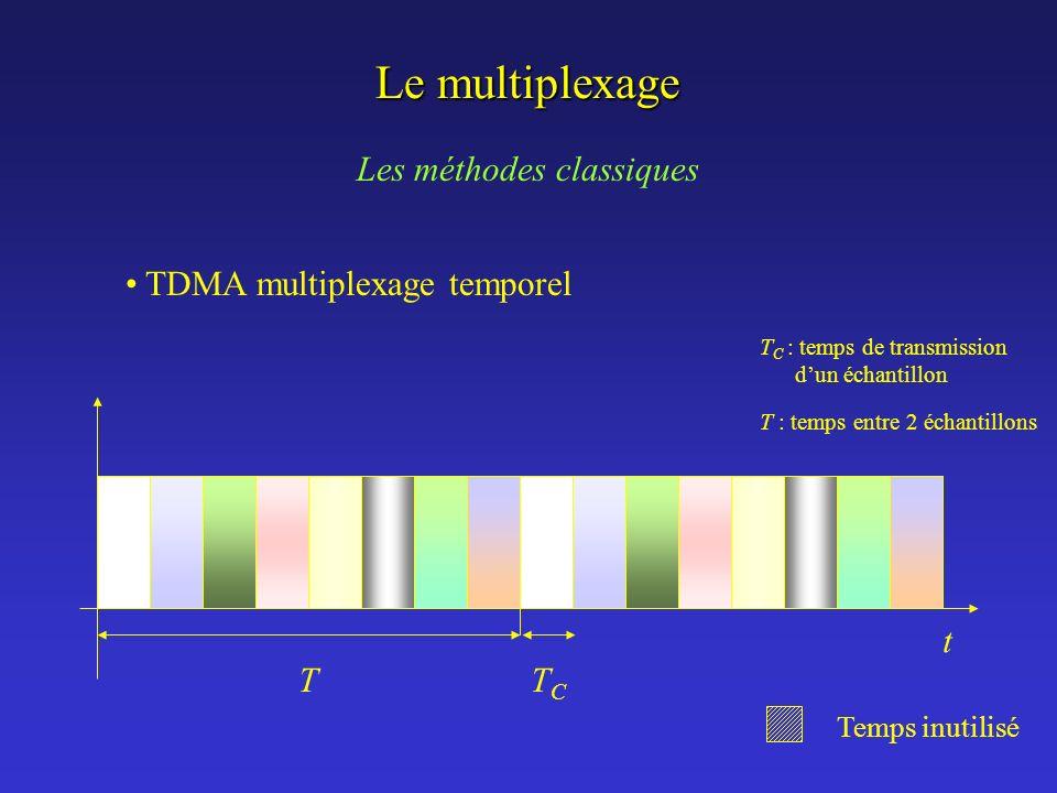 Le multiplexage Les méthodes classiques TDMA multiplexage temporel t T