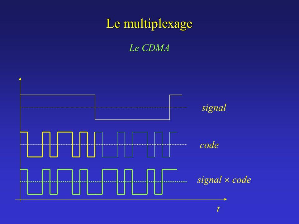 Le multiplexage Le CDMA t signal code signal  code