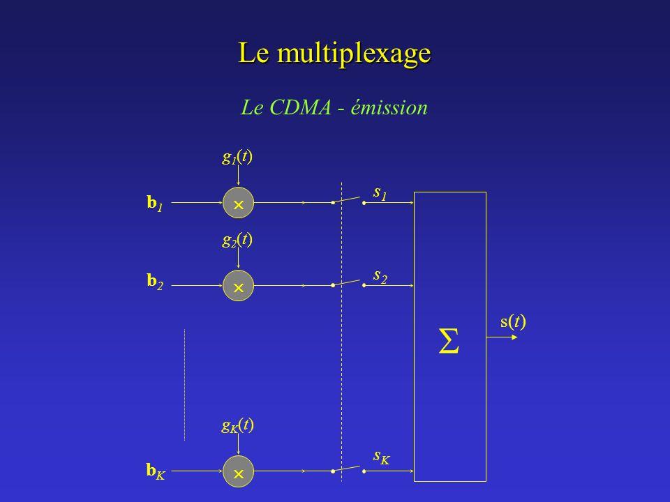  Le multiplexage Le CDMA - émission  s1 b1 s2 b2 s(t) sK bK g1(t)