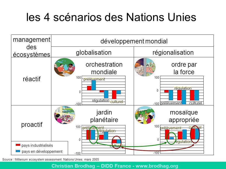 les 4 scénarios des Nations Unies
