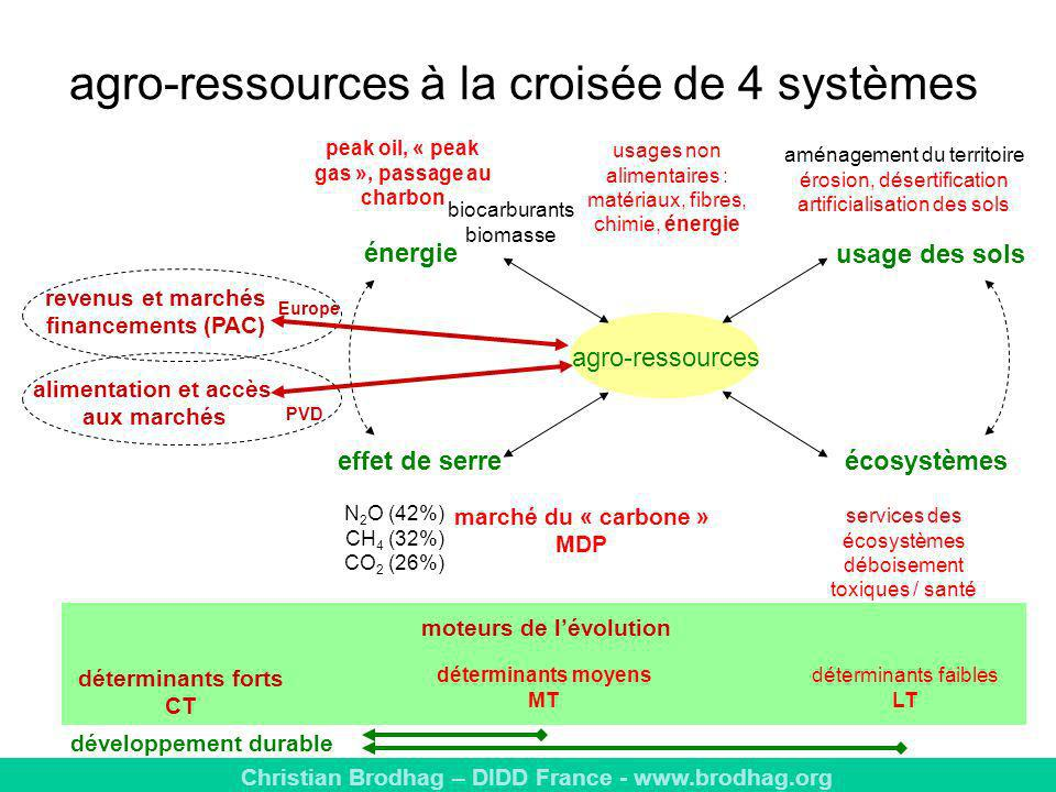 agro-ressources à la croisée de 4 systèmes