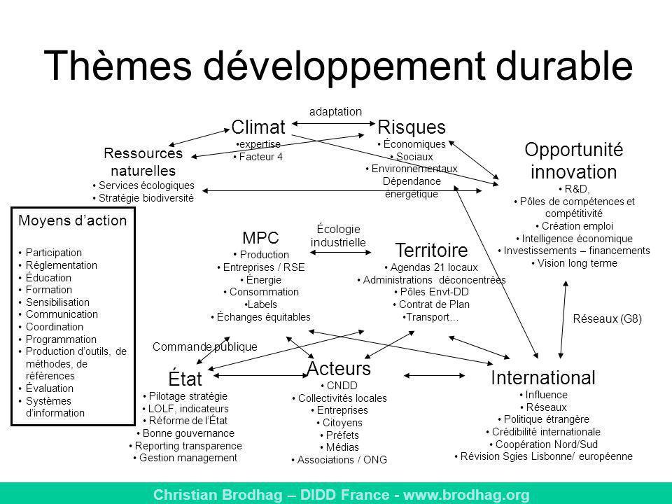 Thèmes développement durable