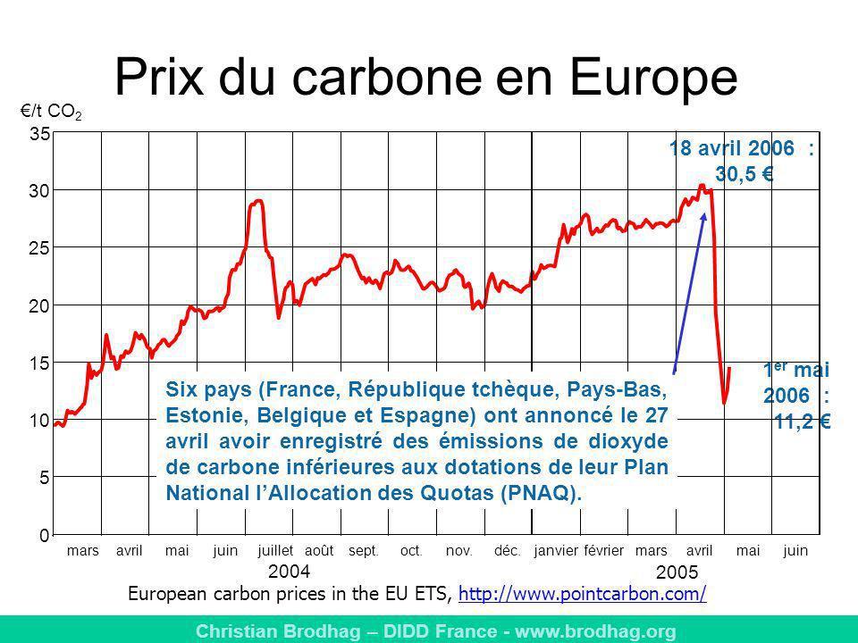Prix du carbone en Europe