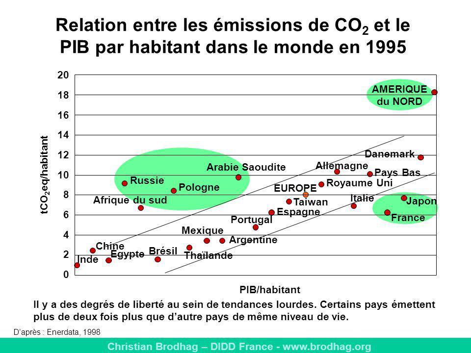 Relation entre les émissions de CO2 et le PIB par habitant dans le monde en 1995