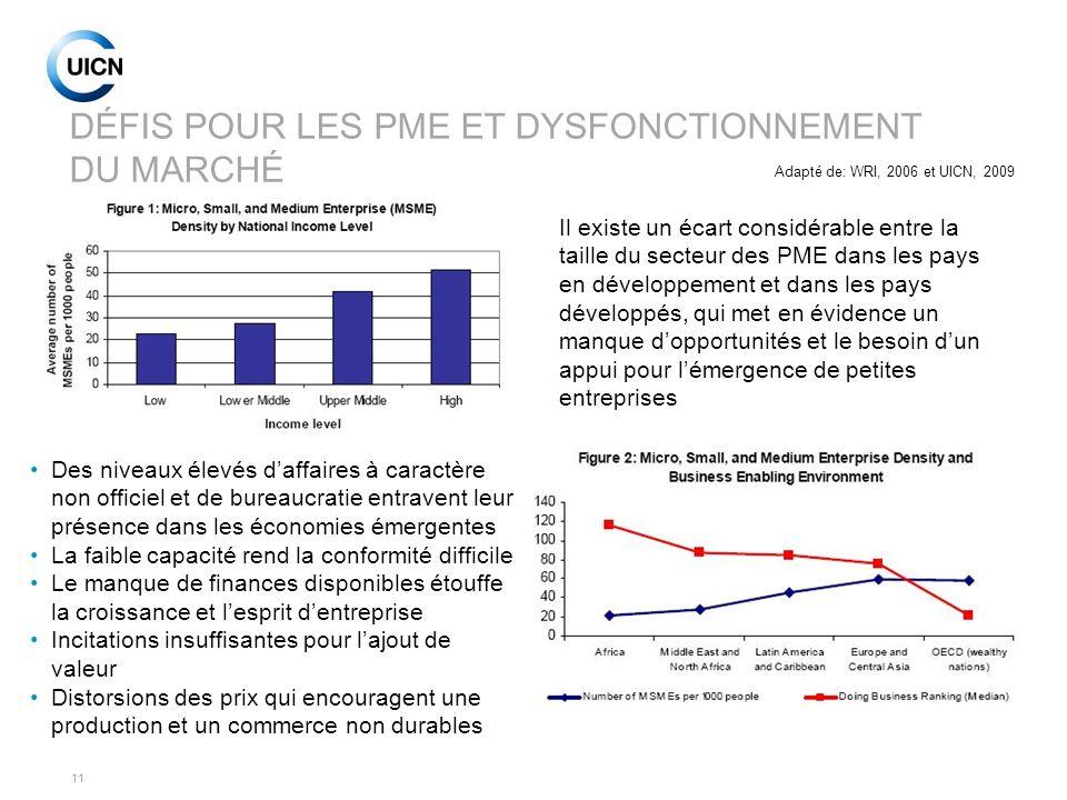 DÉFIS POUR LES PME ET DYSFONCTIONNEMENT DU MARCHÉ