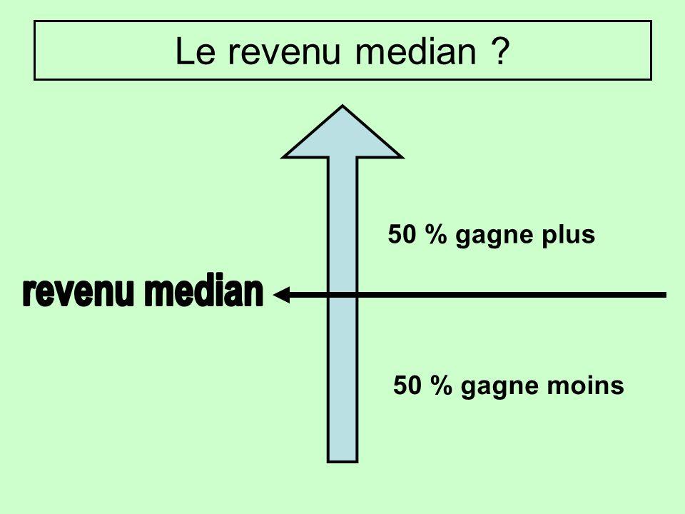 Le revenu median 50 % gagne plus revenu median 50 % gagne moins
