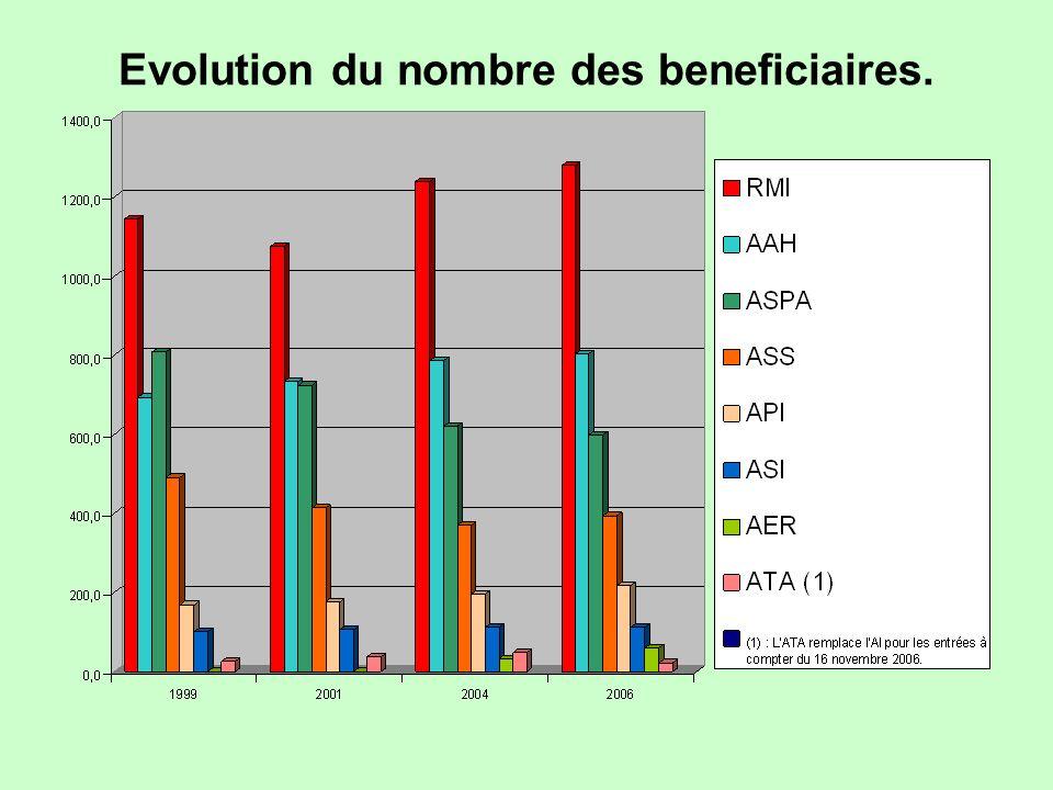 Evolution du nombre des beneficiaires.