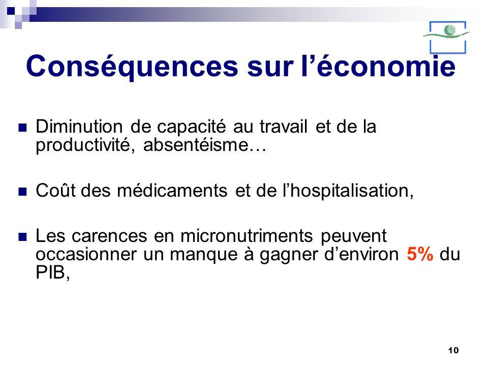 Conséquences sur l'économie