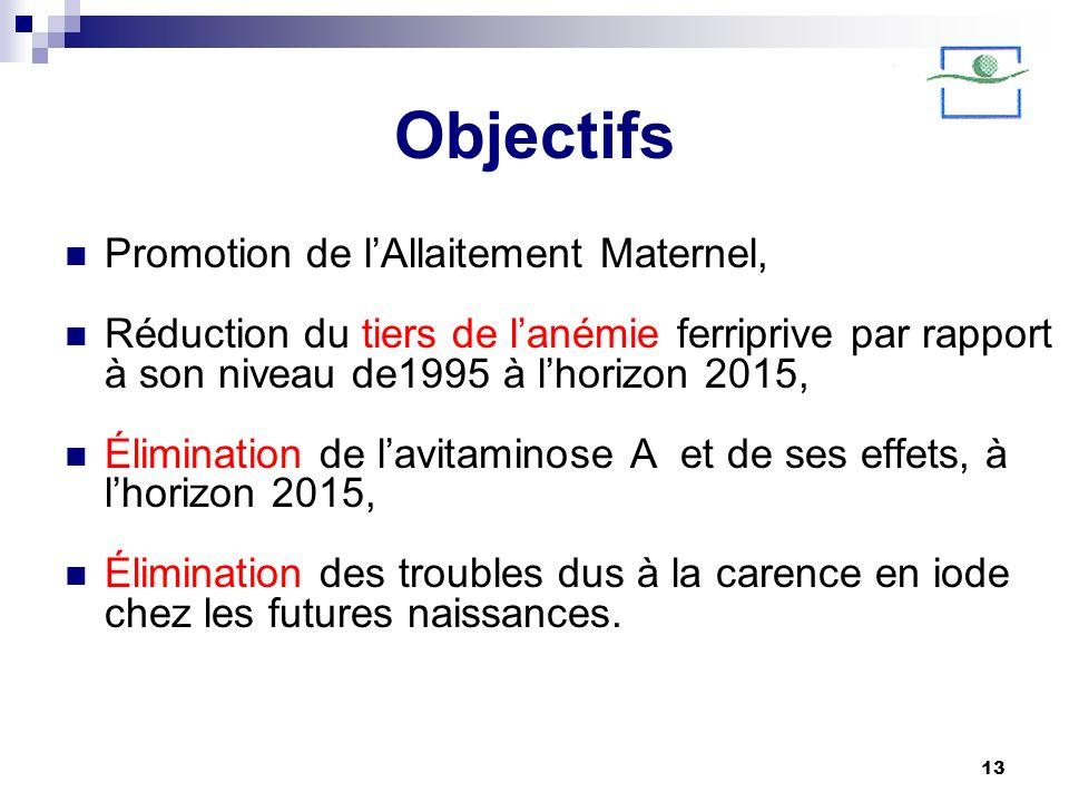 Objectifs Promotion de l'Allaitement Maternel,