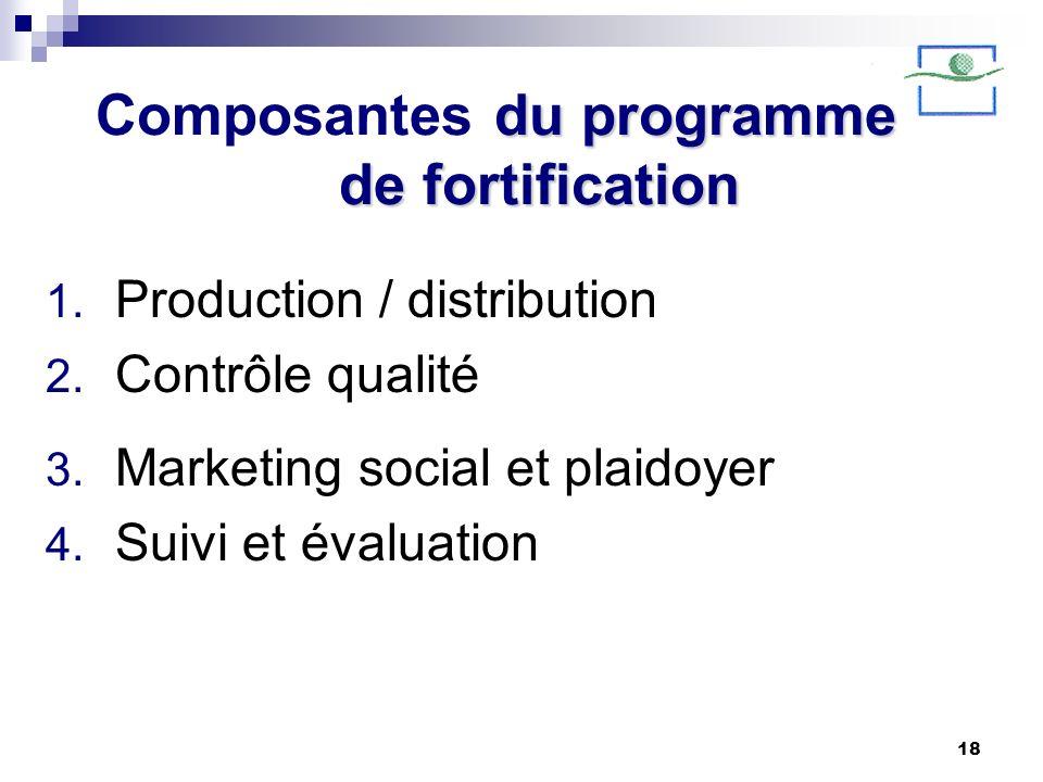 Composantes du programme de fortification