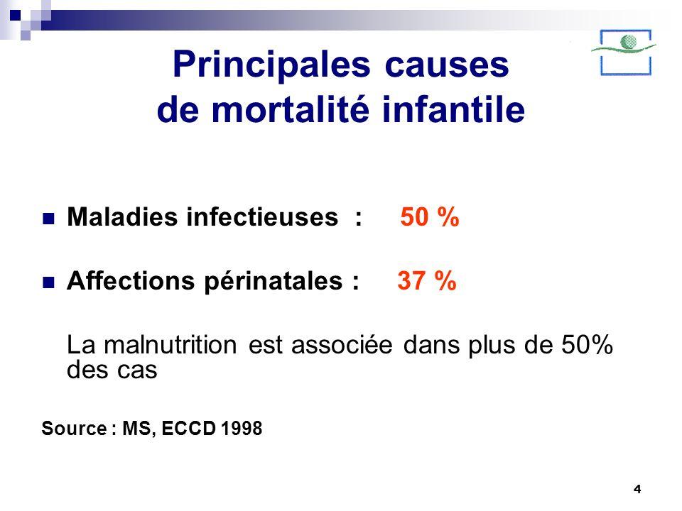 Principales causes de mortalité infantile