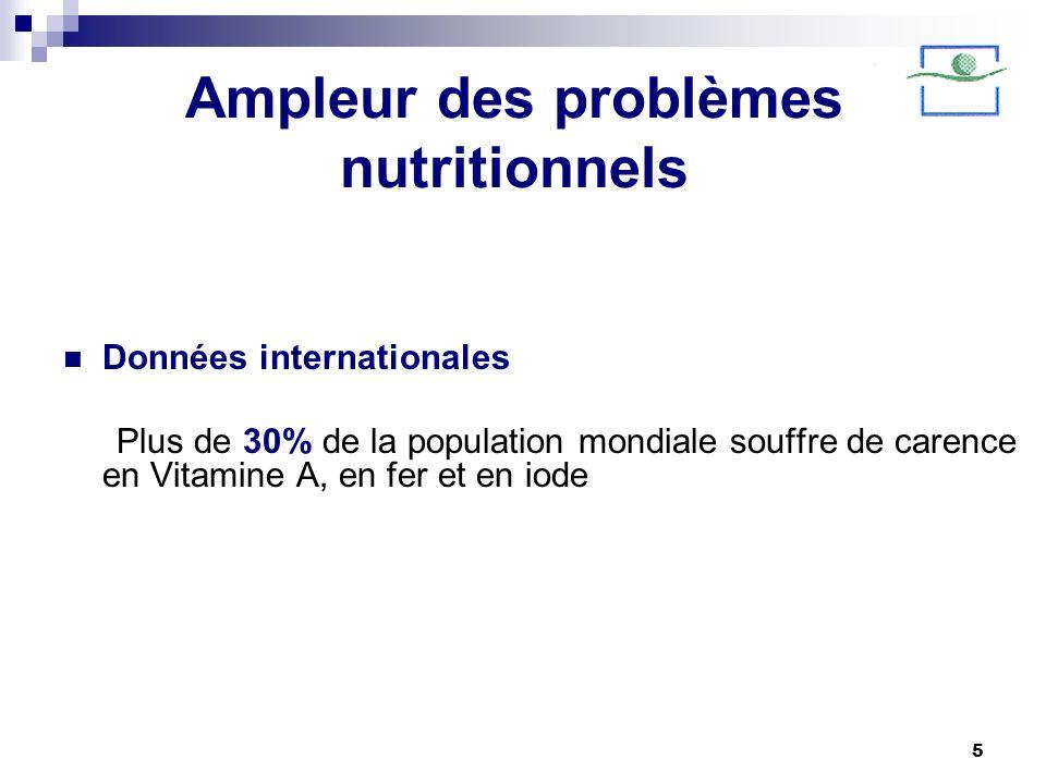 Ampleur des problèmes nutritionnels