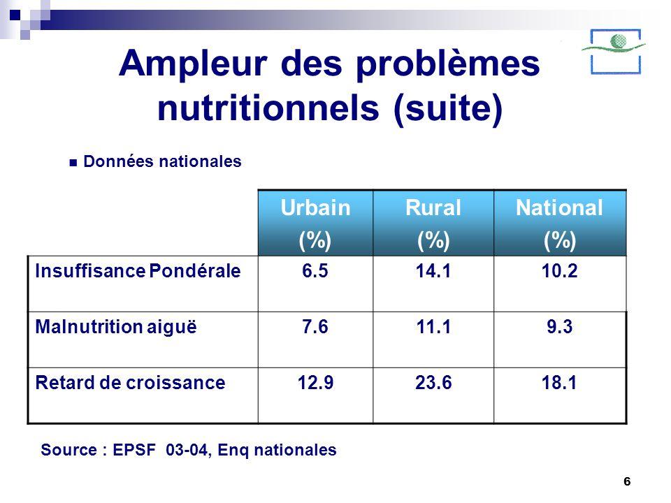 Ampleur des problèmes nutritionnels (suite)